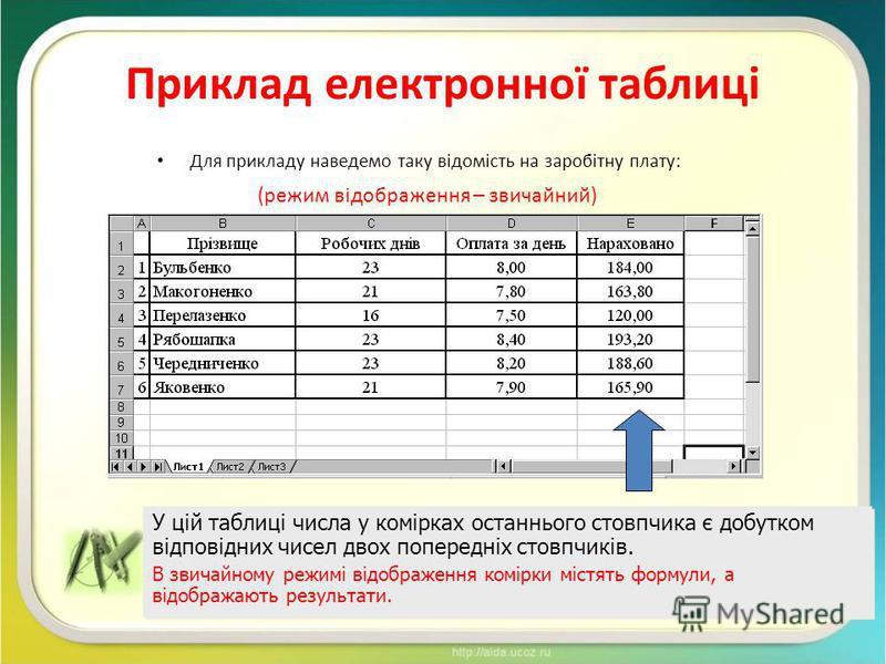 Приклад електронної таблиці Для прикладу наведемо таку відомість на заробітну плату: У цій таблиці числа у комірках останнього стовпчика є добутком відповідних чисел двох попередніх стовпчиків. В звичайному режимі відображення комірки містять формули