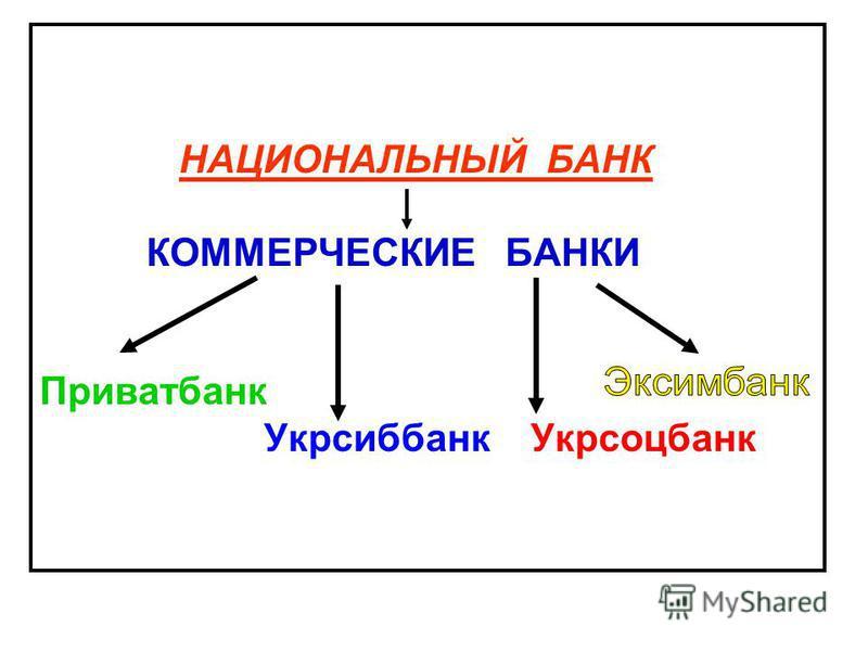 НАЦИОНАЛЬНЫЙ БАНК КОММЕРЧЕСКИЕ БАНКИ Приватбанк Укрсиббанк Укрсоцбанк