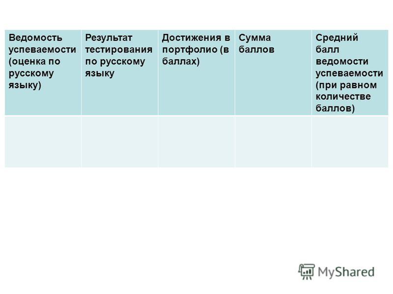 Ведомость успеваемости (оценка по русскому языку) Результат тестирования по русскому языку Достижения в портфолио (в баллах) Сумма баллов Средний балл ведомости успеваемости (при равном количестве баллов)