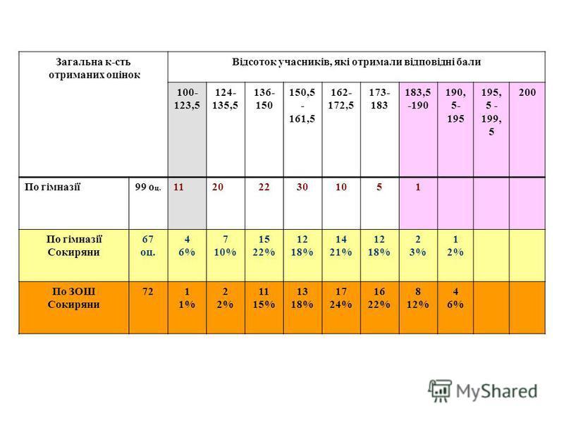 Загальна к-сть отриманих оцінок Відсоток учасників, які отримали відповідні бали 100- 123,5 124- 135,5 136- 150 150,5 - 161,5 162- 172,5 173- 183 183,5 -190 190, 5- 195 195, 5 - 199, 5 200 По гімназії99 о ц. 112022301051 По гімназії Сокиряни 67 оц. 4