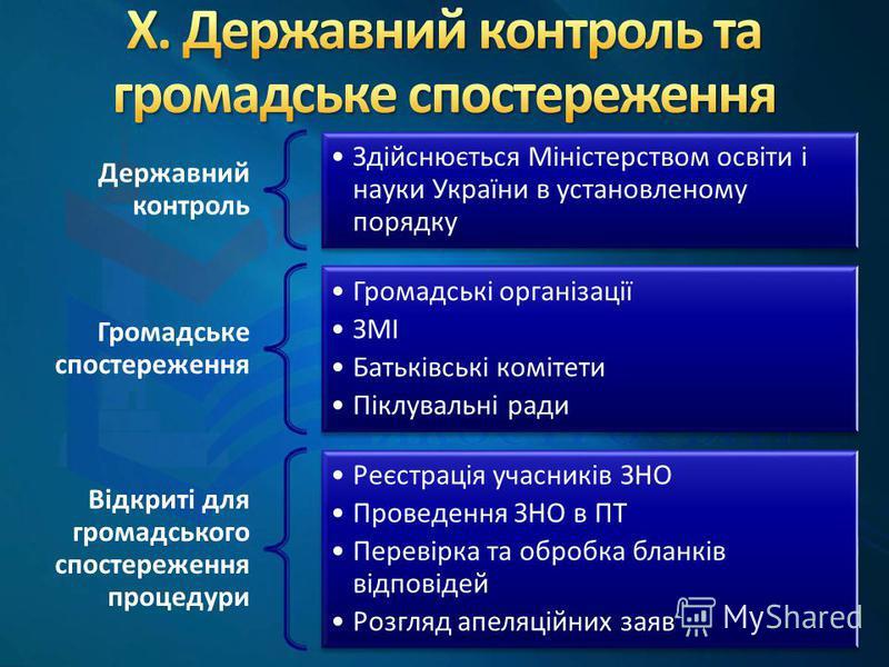 Державний контроль Здійснюється Міністерством освіти і науки України в установленому порядку Громадське спостереження Громадські організації ЗМІ Батьківські комітети Піклувальні ради Відкриті для громадського спостереження процедури Реєстрація учасни