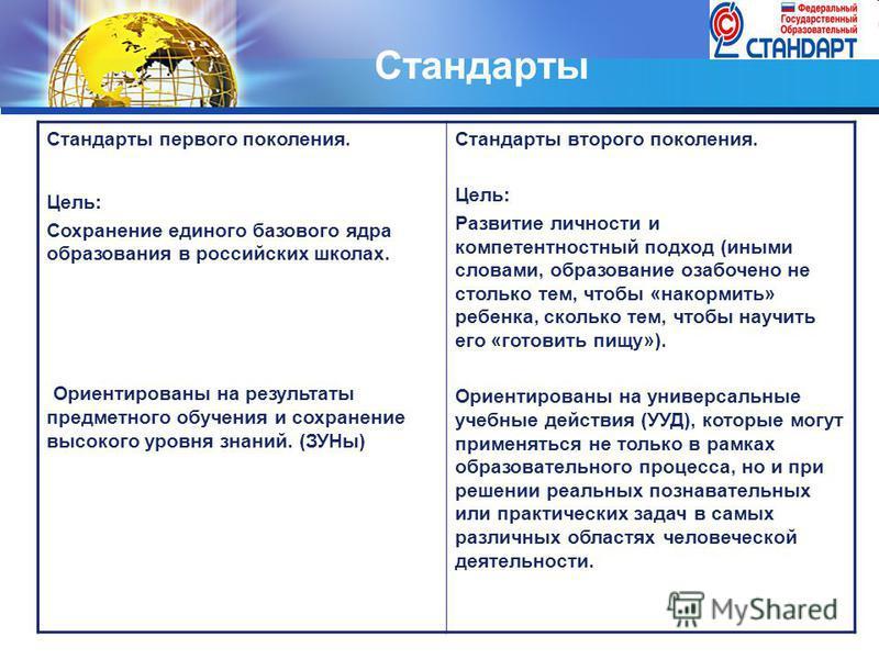 LOGO Стандарты Стандарты первого поколения. Цель: Сохранение единого базового ядра образования в российских школах. Ориентированы на результаты предметного обучения и сохранение высокого уровня знаний. (ЗУНы) Стандарты второго поколения. Цель: Развит