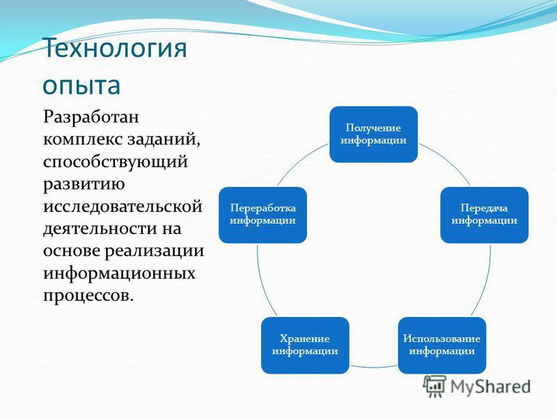 Технология опыта Разработан комплекс заданий, способствующий развитию исследовательской деятельности на основе реализации информационных процессов. Получение информации Передача информации Использование информации Хранение информации Переработка инфо