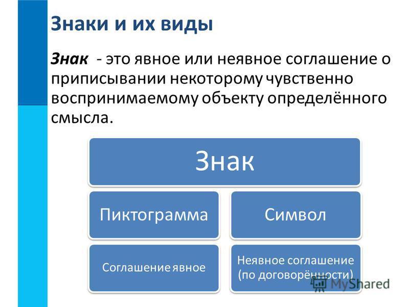 Знак Пиктограмма Соглашение явное Символ Неявное соглашение (по договорённости) Знак - это явное или неявное соглашение о приписывании некоторому чувственно воспринимаемому объекту определённого смысла.