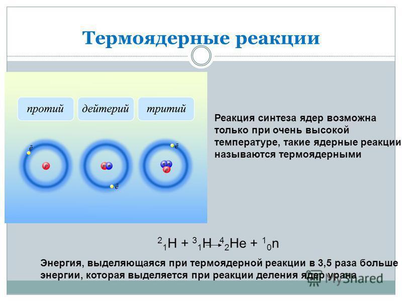 Термоядерные реакции Реакция синтеза ядер возможна только при очень высокой температуре, такие ядерные реакции называются термоядерными 2 1 Н + 3 1 Н 4 2 Не + 1 0 n Энергия, выделяющаяся при термоядерной реакции в 3,5 раза больше энергии, которая выд