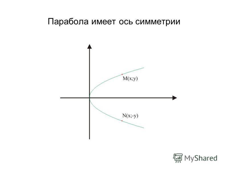 Парабола имеет ось симметрии