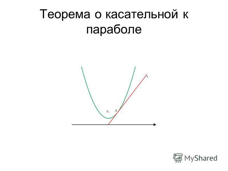 Теорема о касательной к параболе