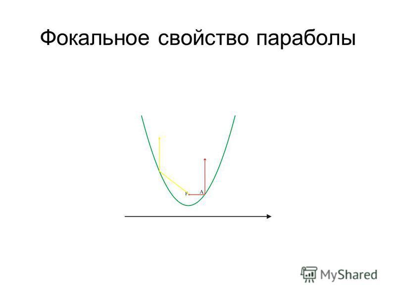 Фокальное свойство параболы