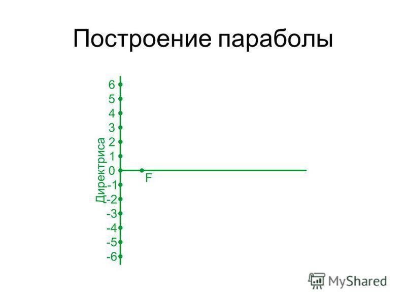 Построение параболы