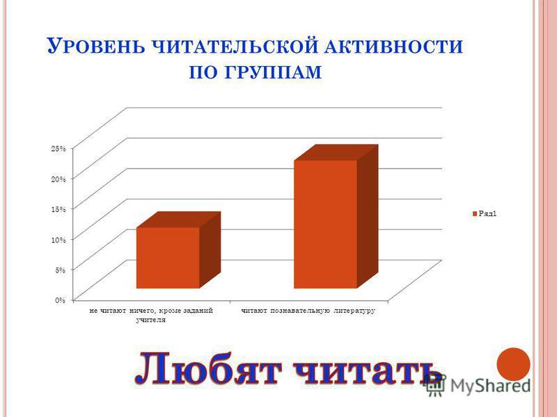 У РОВЕНЬ ЧИТАТЕЛЬСКОЙ АКТИВНОСТИ ПО ГРУППАМ