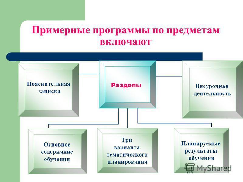 Примерные программы по предметам включают Разделы Пояснительная записка Основное содержание обучения Три варианта тематического планирования Планируемые результаты обучения Внеурочная деятельность