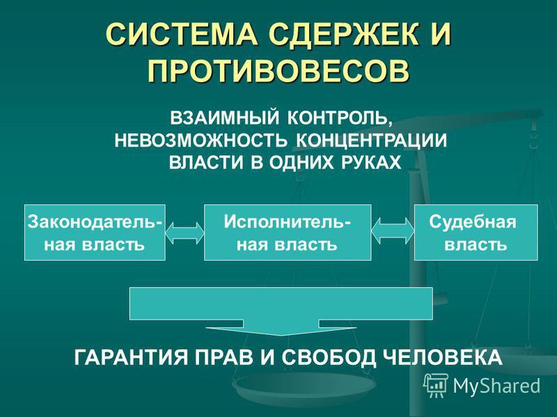 СИСТЕМА СДЕРЖЕК И ПРОТИВОВЕСОВ ВЗАИМНЫЙ КОНТРОЛЬ, НЕВОЗМОЖНОСТЬ КОНЦЕНТРАЦИИ ВЛАСТИ В ОДНИХ РУКАХ Законодатель- ная власть Исполнитель- ная власть Судебная власть ГАРАНТИЯ ПРАВ И СВОБОД ЧЕЛОВЕКА