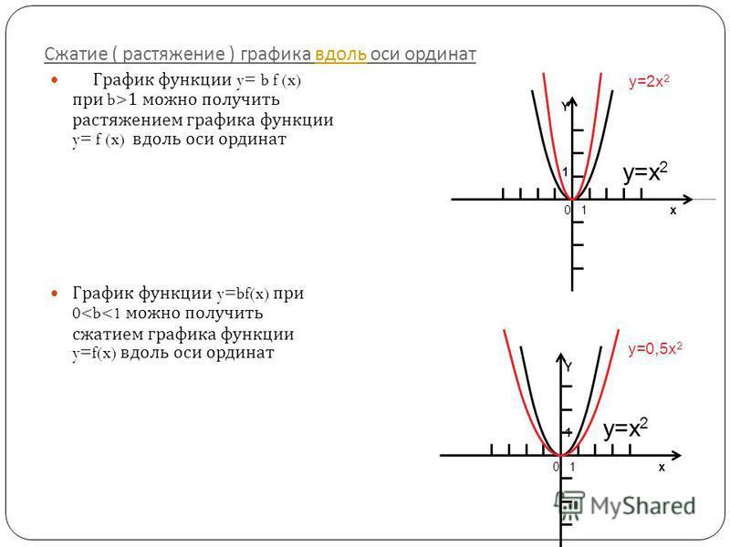 Сжатие ( растяжение ) графика вдоль оси ординат вдоль График функции y= b f (x) при b>1 можно получить растяжением графика функции y= f (x) вдоль оси ординат График функции y=bf(x) при 0<b<1 можно получить сжатием графика функции y=f(x) вдоль оси орд