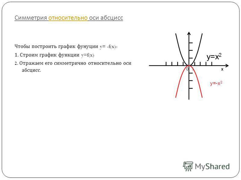 Симметрия относительно оси абсцисс относительно 0 1 x y=x 2 y=-x 2 Чтобы построить график функции y= -f(x): 1. Строим график функции y=f(x) 2. Отражаем его симметрично относительно оси абсцисс.