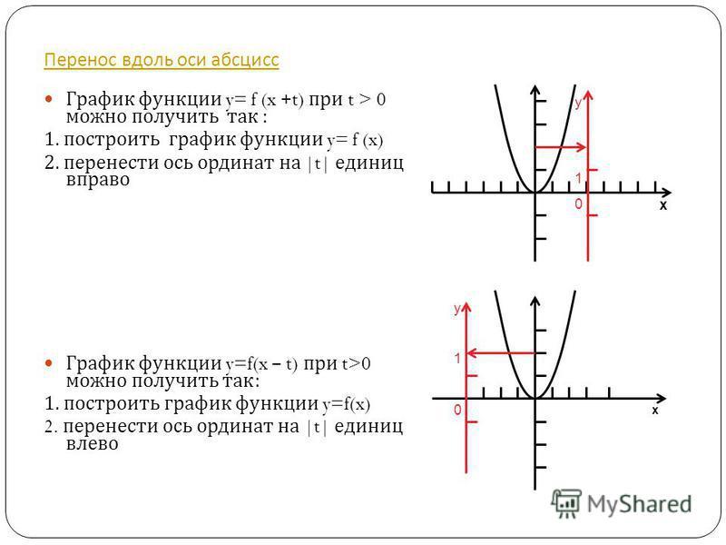 Перенос вдоль оси абсцисс График функции y= f (x +t) при t > 0 можно получить так : 1. построить график функции y= f (x) 2. перенести ось ординат на |t| единиц вправо График функции y=f(x – t) при t>0 можно получить так : 1. построить график функции