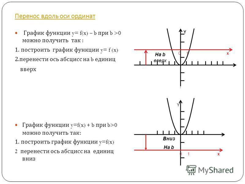 Перенос вдоль оси ординат График функции y= f(x) – b при b >0 можно получить так : 1. построить график функции y= f (x) 2. перенести ось абсцисс на b единиц вверх График функции y=f(x) + b при b>0 можно получить так : 1. построить график функции y=f(
