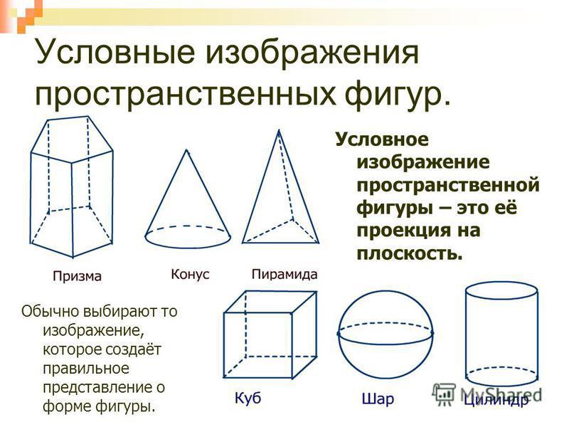 Условные изображения пространственных фигур. Условное изображение пространственной фигуры – это её проекция на плоскость. Обычно выбирают то изображение, которое создаёт правильное представление о форме фигуры.