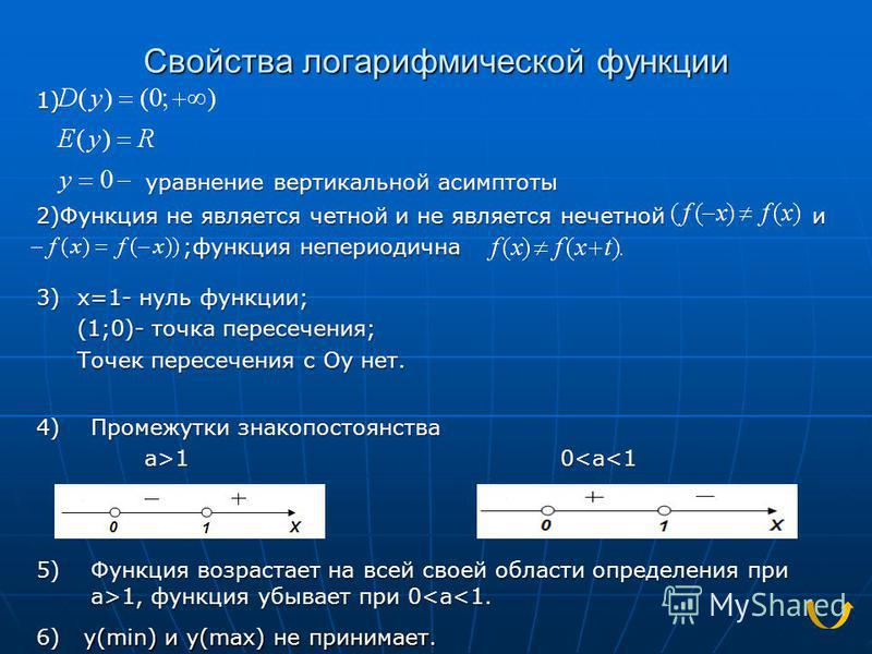 Свойства логарифмической функции уравнение вертикальной асимптоты 2)Функция не является четной и не является нечетной и ;функция непериодична ;функция непериодична 1) 3) x=1- нуль функции; (1;0)- точка пересечения; Точек пересечения с Оу нет. 4) 5) Ф