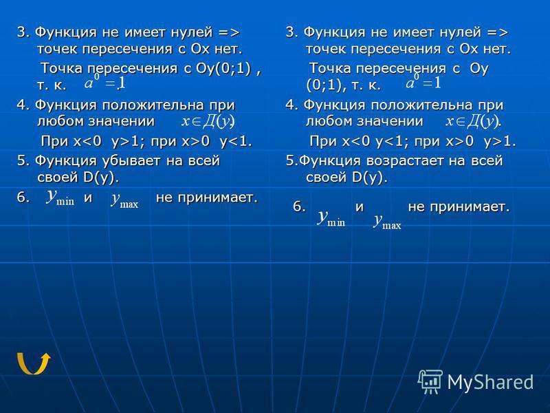 3. Функция не имеет нулей => точек пересечения с Ох нет. Точка пересечения с Оу(0;1), т. к.. Точка пересечения с Оу(0;1), т. к.. 4. Функция положительна при любом значении. При х 1; при x>0 y 1; при x>0 y<1. 5. Функция убывает на всей своей D(у). 6.