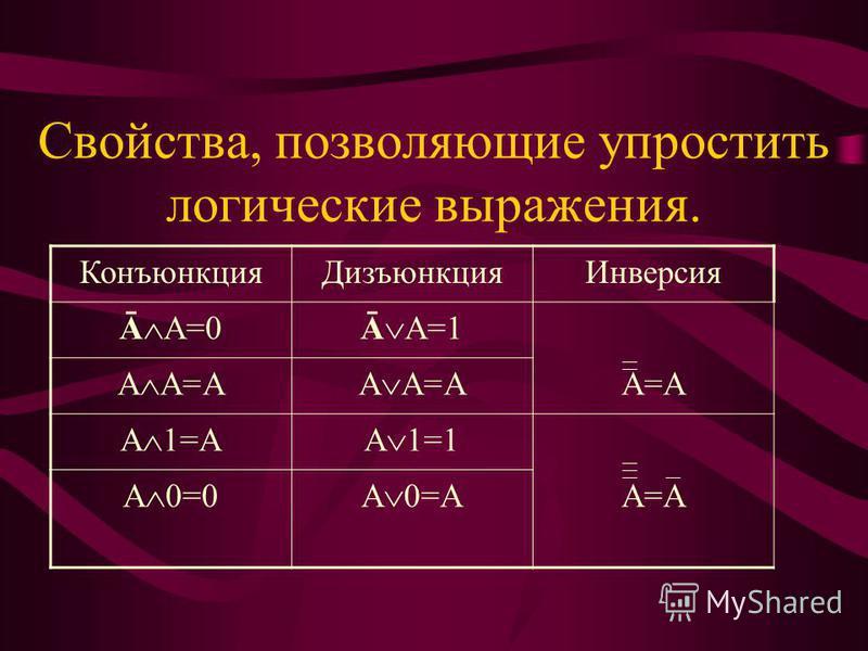 Свойства, позволяющие упростить логические выражения. Конъюнкция ДизъюнкцияИнверсия Ā А=0Ā А=1 А А=А А=А А 1=АА 1=1 А 0=0А 0=А А=А