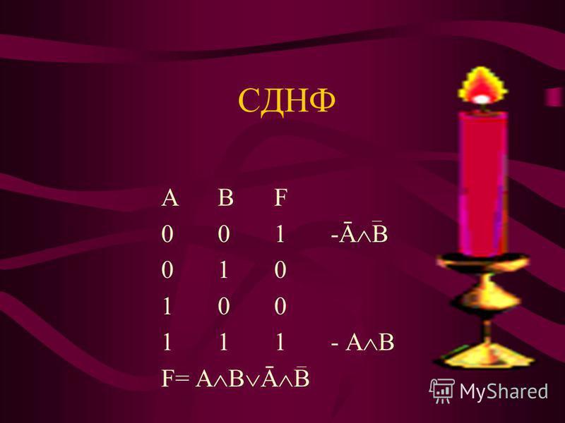 СДНФ АВFАВF 001-Ā В 010010 100100 111- А В F= А В Ā В