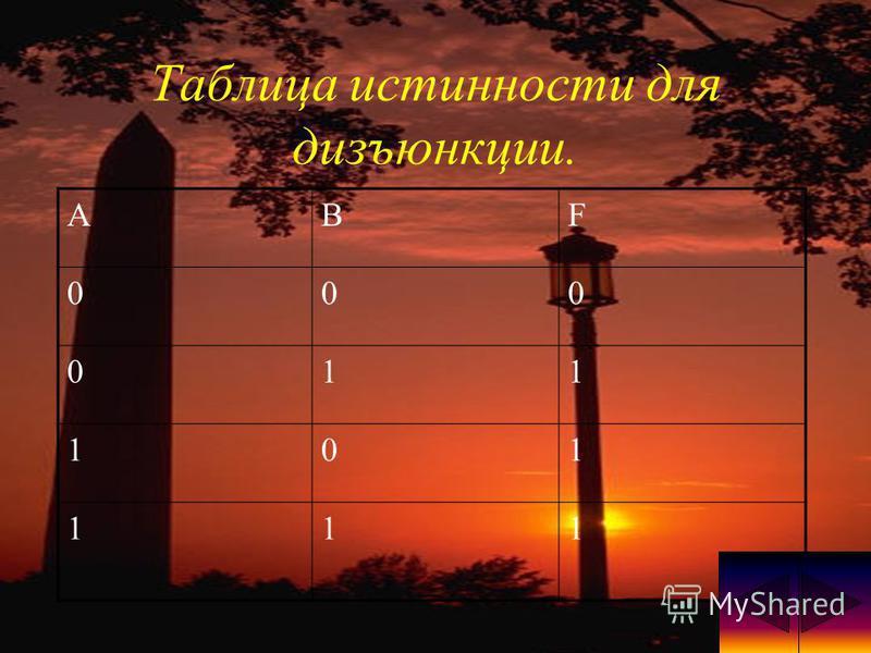 Таблица истинности для дизъюнкции. ABF 000 011 101 111