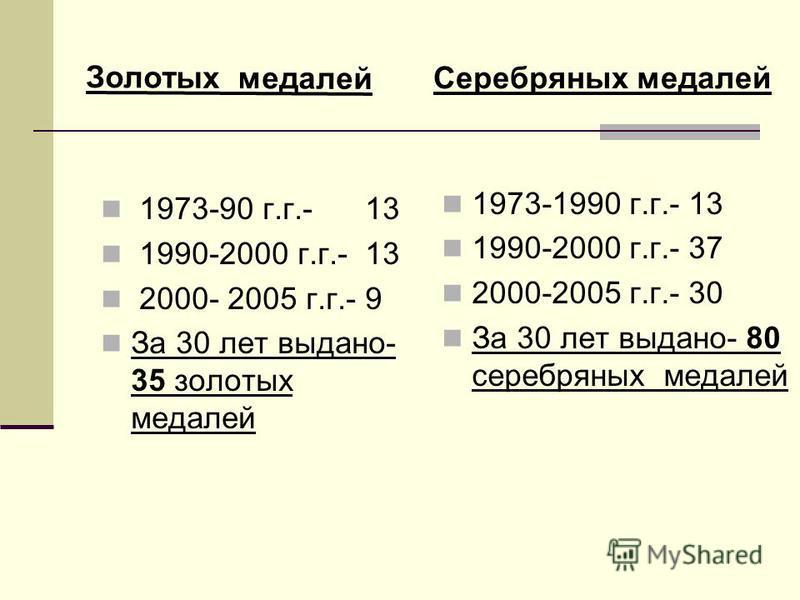 1973-90 г.г.- 13 1990-2000 г.г.- 13 2000- 2005 г.г.- 9 За 30 лет выдано- 35 золотых медалей 1973-1990 г.г.- 13 1990-2000 г.г.- 37 2000-2005 г.г.- 30 За 30 лет выдано- 80 серебряных медалей Серебряных медалей Золотых медалей