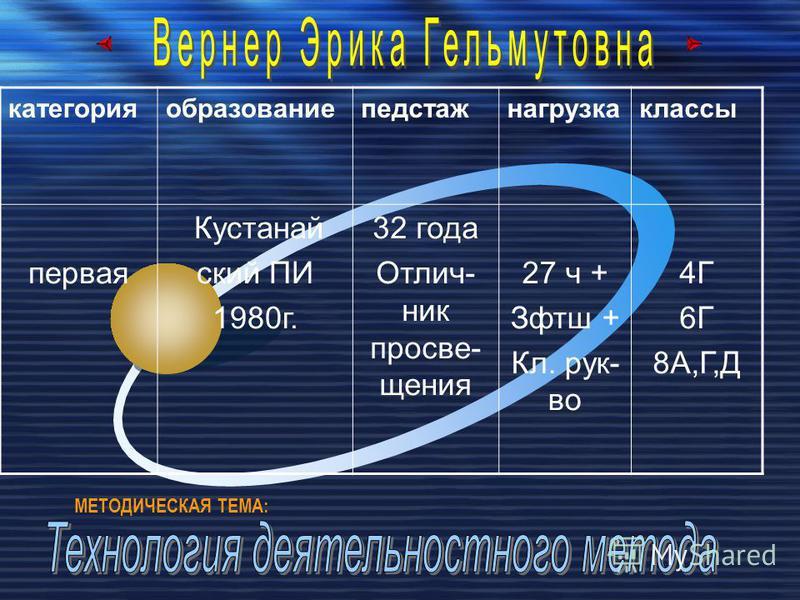 категорияобразованиепедстажнагрузкаклассы первая Кустанай ский ПИ 1980 г. 32 года Отлич- ник просвещения 27 ч + Зфтш + Кл. рук- во 4Г 6Г 8А,Г,Д МЕТОДИЧЕСКАЯ ТЕМА: