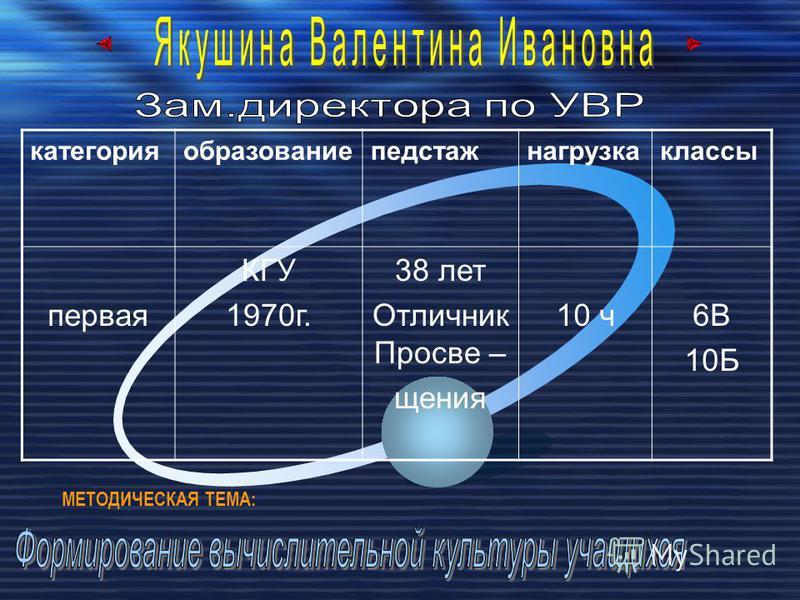 категорияобразованиепедстажнагрузкаклассы первая КГУ 1970 г. 38 лет Отличник Просве – щения 10 ч 6В 10Б МЕТОДИЧЕСКАЯ ТЕМА: