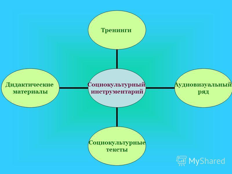 Социокультурный инструментарий Тренинги Аудиовизуальный ряд Социокультурные тексты Дидактические материалы