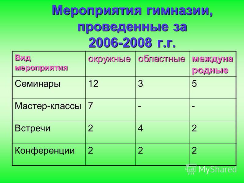 Мероприятия гимназии, проведенные за 2006-2008 г.г. Вид мероприятия окружные областные международные Семинары 1235 Мастер-классы 7-- Встречи 242 Конференции 222