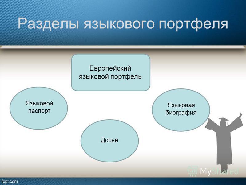 Разделы языкового портфеля Европейский языковой портфель Языковой паспорт Языковая биография Досье