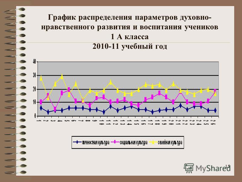 15 График распределения параметров духовно- нравственного развития и воспитания учеников 1 А класса 2010-11 учебный год