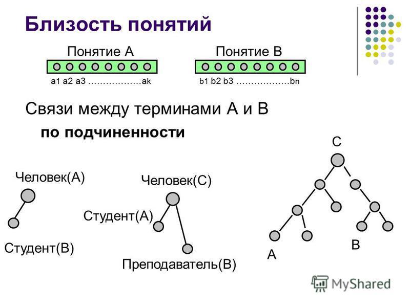 Близость понятий Связи между терминами А и В по подчиненности Понятие А a 1 a2 a3 ………………a k Понятие В b1 b2 b3 ………………b n Человек(А) Студент(B) Студент(А) Человек(С) А B С Преподаватель(B)