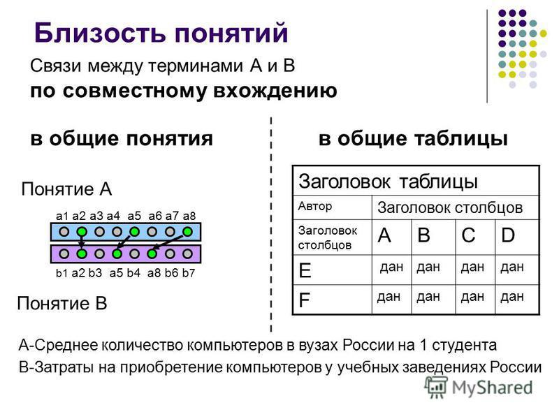 Близость понятий Понятие А a 1 a2 a3 a4 a5 a6 a7 a 8 Понятие В b1 a2 b3 a5 b4 a8 b6 b 7 Связи между терминами А и В по совместному вхождению в общие таблицы A-Среднее количество компьютеров в вузах России на 1 студента B-Затраты на приобретение компь