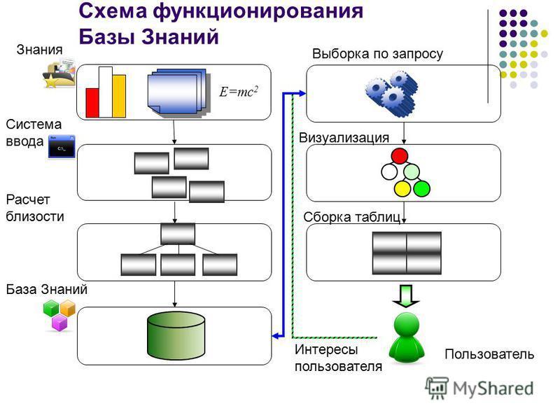 Схема функционирования Базы Знаний Знания Система ввода База Знаний E=mc 2 Расчет близости Визуализация Пользователь Интересы пользователя Сборка таблиц Выборка по запросу