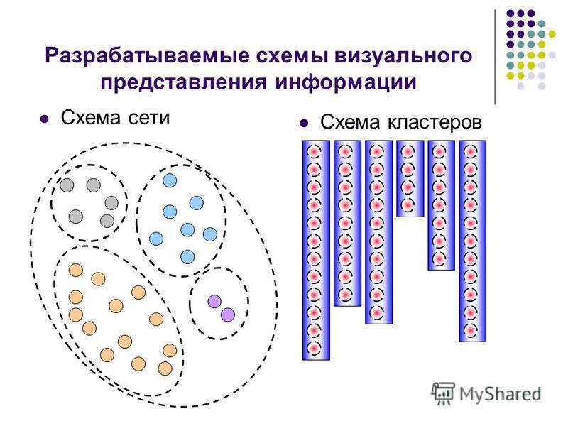 Разрабатываемые схемы визуального представления информации Схема сети Схема кластеров