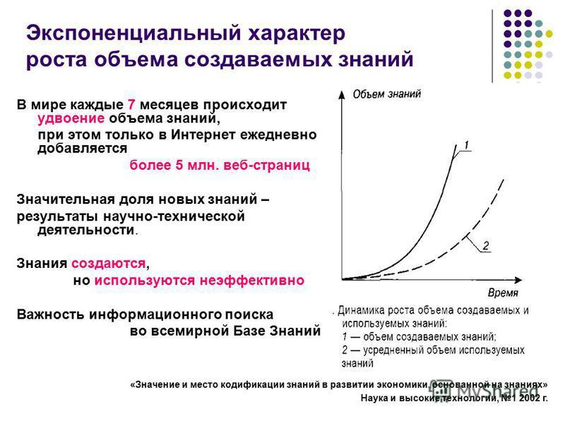 Ссылка на источник Экспоненциальный характер роста объема создаваемых знаний «Значение и место кодификации знаний в развитии экономики, основанной на знаниях» Наука и высокие технологии, 1 2002 г. В мире каждые 7 месяцев происходит удвоение объема зн