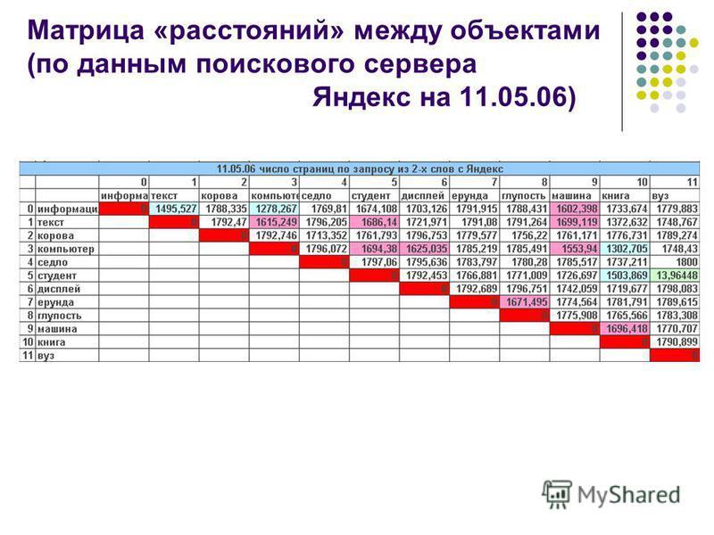 Матрица «расстояний» между объектами (по данным поискового сервера Яндекс на 11.05.06)