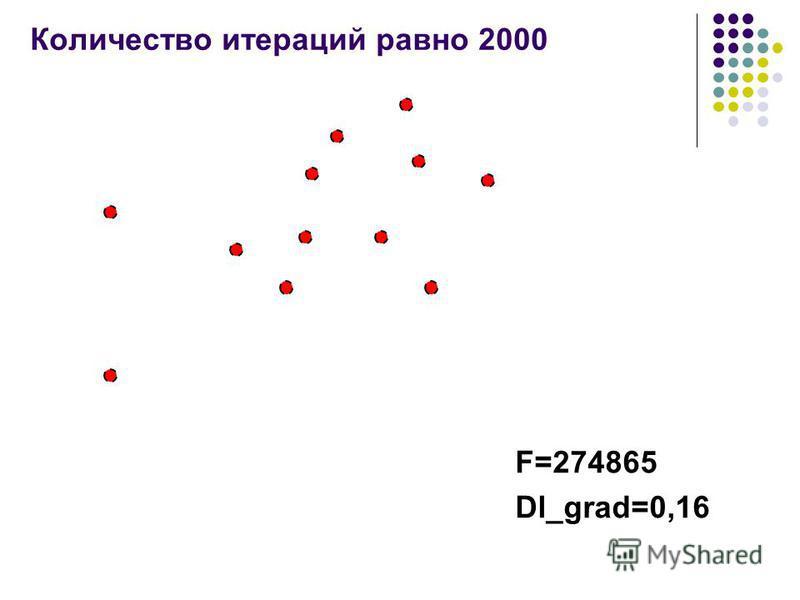Количество итераций равно 2000 F=274865 Dl_grad=0,16