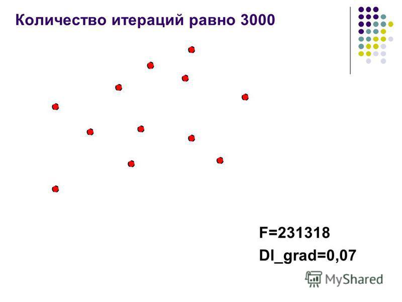 Количество итераций равно 3000 F=231318 Dl_grad=0,07