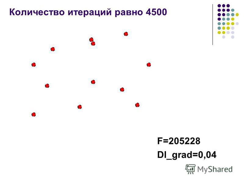 Количество итераций равно 4500 F=205228 Dl_grad=0,04