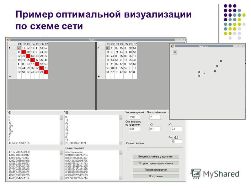 Пример оптимальной визуализации по схеме сети