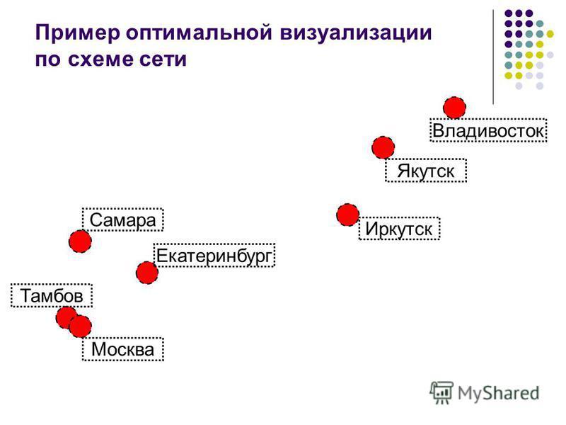 Москва Самара Владивосток Екатеринбург Тамбов Иркутск Якутск