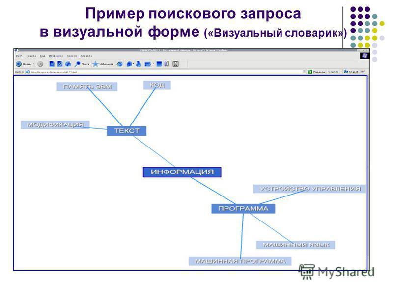 Пример поискового запроса в визуальной форме («Визуальный словарик»)