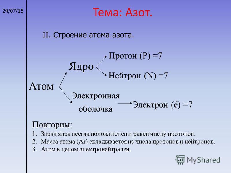 Тема: Азот. 24/07/15 Атом Ядро Электронная оболочка Протон (P) =7 Нейтрон (N) =7 Электрон (e) =7 Повторим: 1. Заряд ядра всегда положителен и равен числу протонов. 2. Масса атома (Ar) складывается из числа протонов и нейтронов. 3. Атом в целом электр