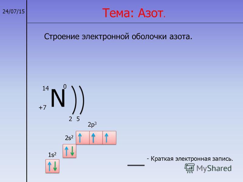 24/07/15 Строение электронной оболочки азота. Тема: Азот. N +7+7 14 0 25 1s21s2 1s21s2 2s 2 2p 3 - Краткая электронная запись.