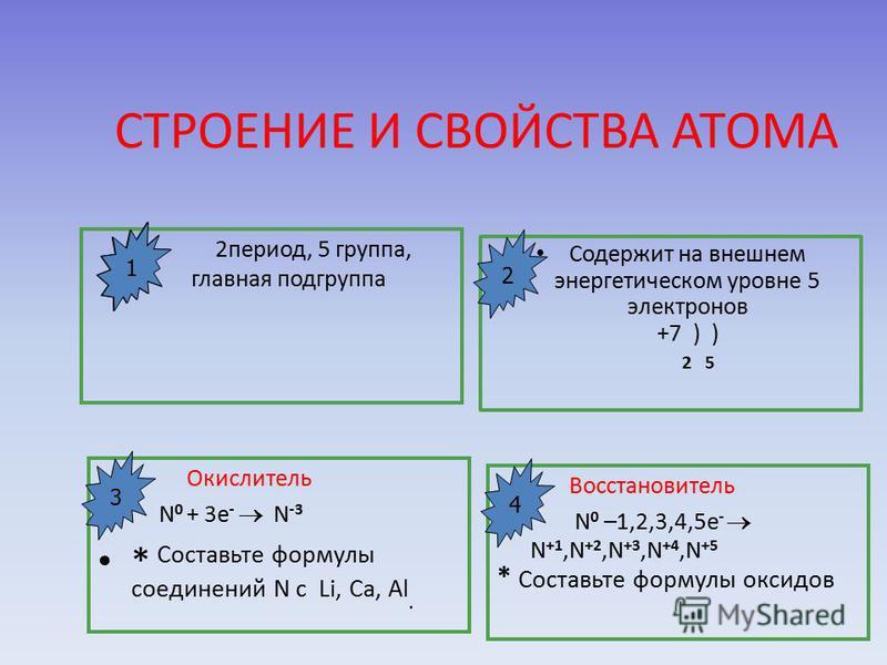 СТРОЕНИЕ И СВОЙСТВА АТОМА 2 период, 5 группа, главная под группа Содержит на внешнем энергетическом уровне 5 электронов +7 ) ) 2 5 Окислитель N 0 + 3e - N -3 * Составьте формулы соединений N с Li, Са, Al. Восстановитель N 0 –1,2,3,4,5e - N +1,N +2,N