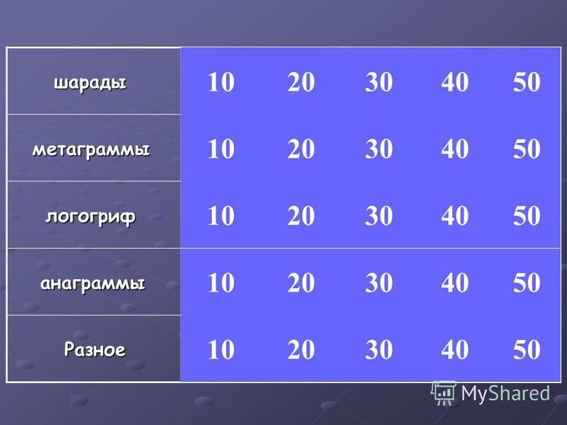 шарады шарады метаграммы метаграммы логогриф логогриф анаграммы анаграммы Разное Разное 1020 10 20 30 40 50
