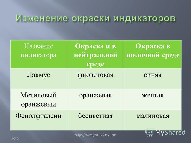 Название индикатора Окраска и в нейтральной среде Окраска в щелочной среде Лакмусфиолетоваясиняя Метиловый оранжевый оранжевая желтая Фенолфталеинбесцветнаямалиновая 2010 http://www.gira-177.my1.ru/